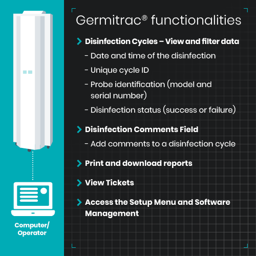 Germitrac Functionalities