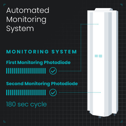 Antigermix E1 (AE1) Automated Monitoring System
