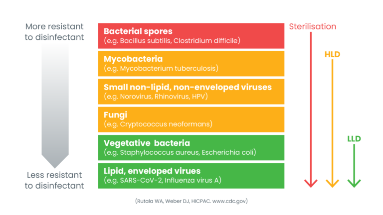 Microbiological Disinfectant Hierarchy